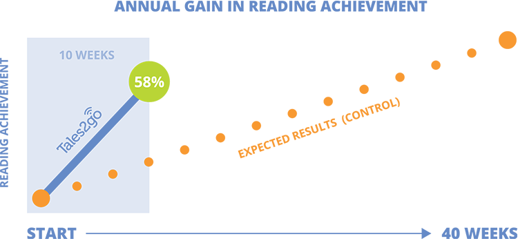 Annual gain in reading achievement